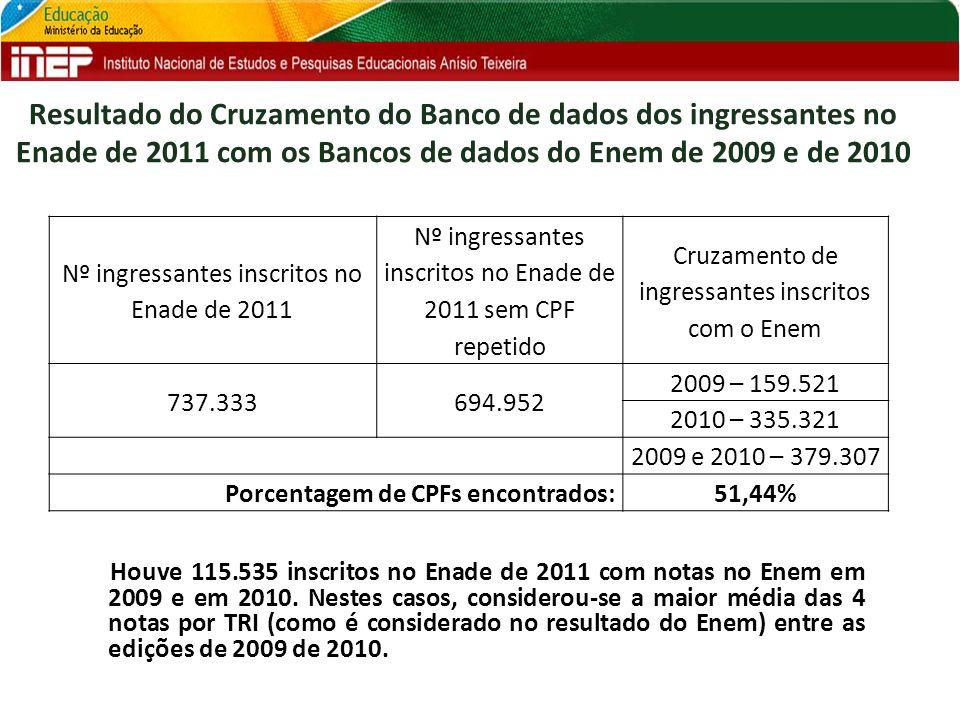 Resultado do Cruzamento do Banco de dados dos ingressantes no Enade de 2011 com os Bancos de dados do Enem de 2009 e de 2010