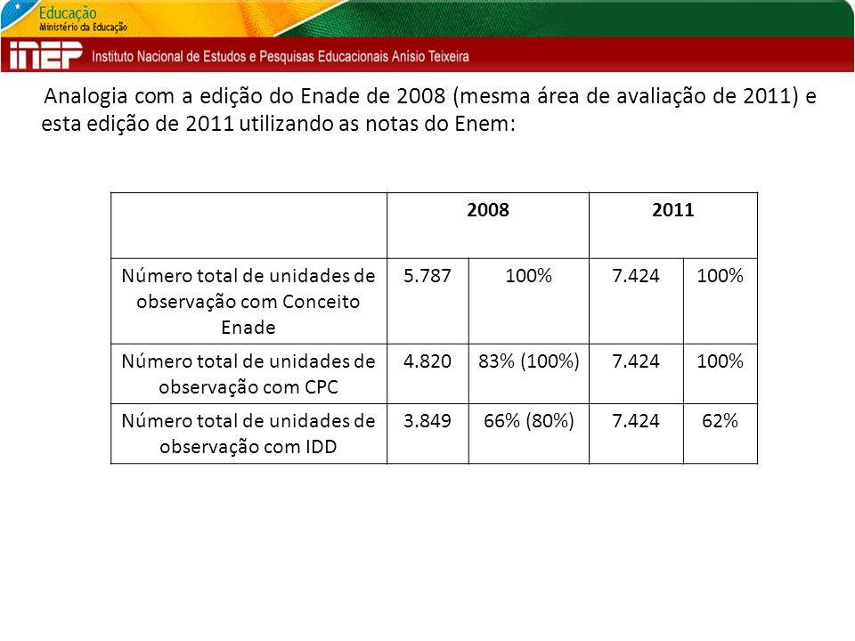 Analogia com a edição do Enade de 2008 (mesma área de avaliação de 2011) e esta edição de 2011 utilizando as notas do Enem: