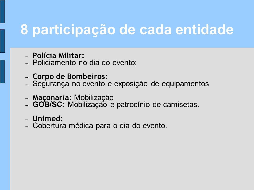 8 participação de cada entidade
