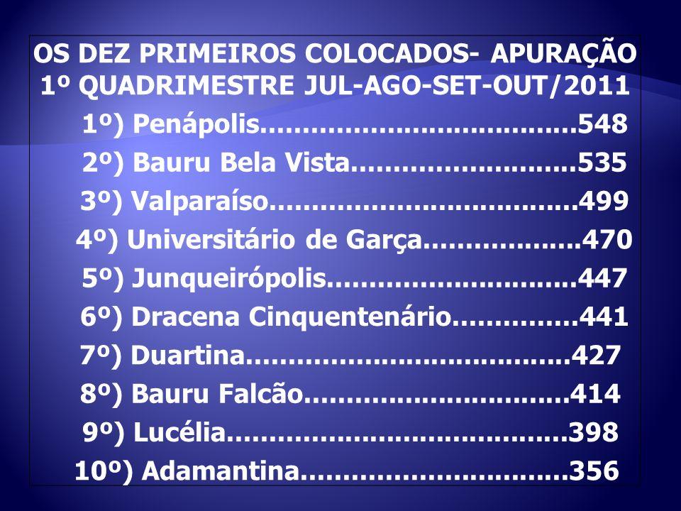 4º) Universitário de Garça...................470