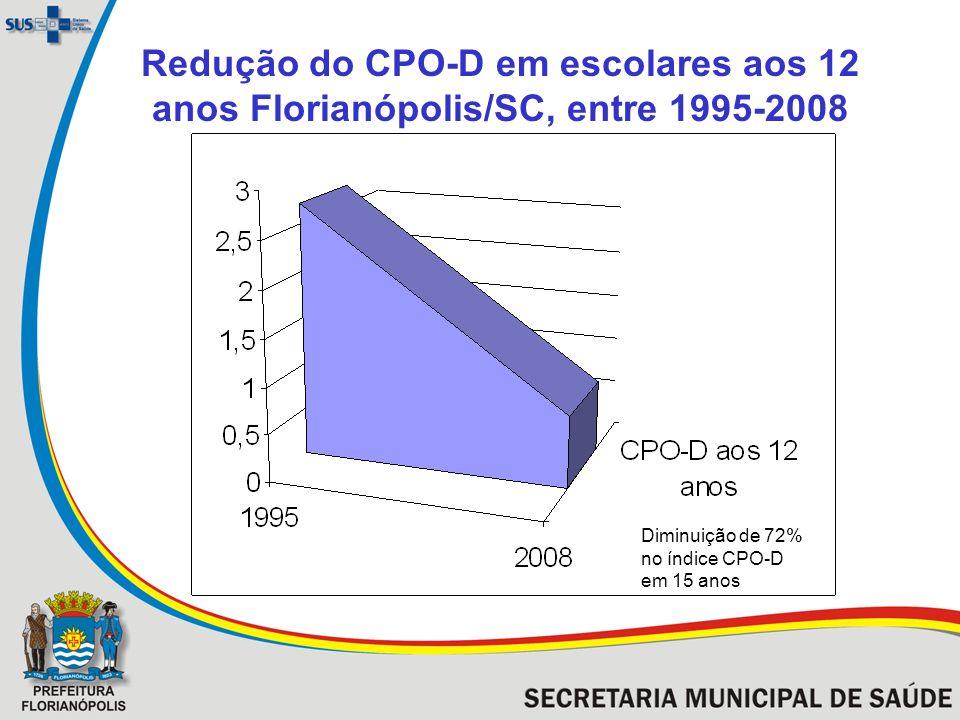 Redução do CPO-D em escolares aos 12 anos Florianópolis/SC, entre 1995-2008