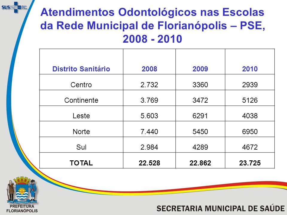 Atendimentos Odontológicos nas Escolas da Rede Municipal de Florianópolis – PSE, 2008 - 2010