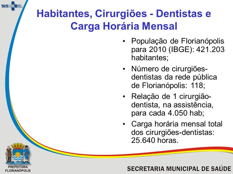 Habitantes, Cirurgiões - Dentistas e Carga Horária Mensal