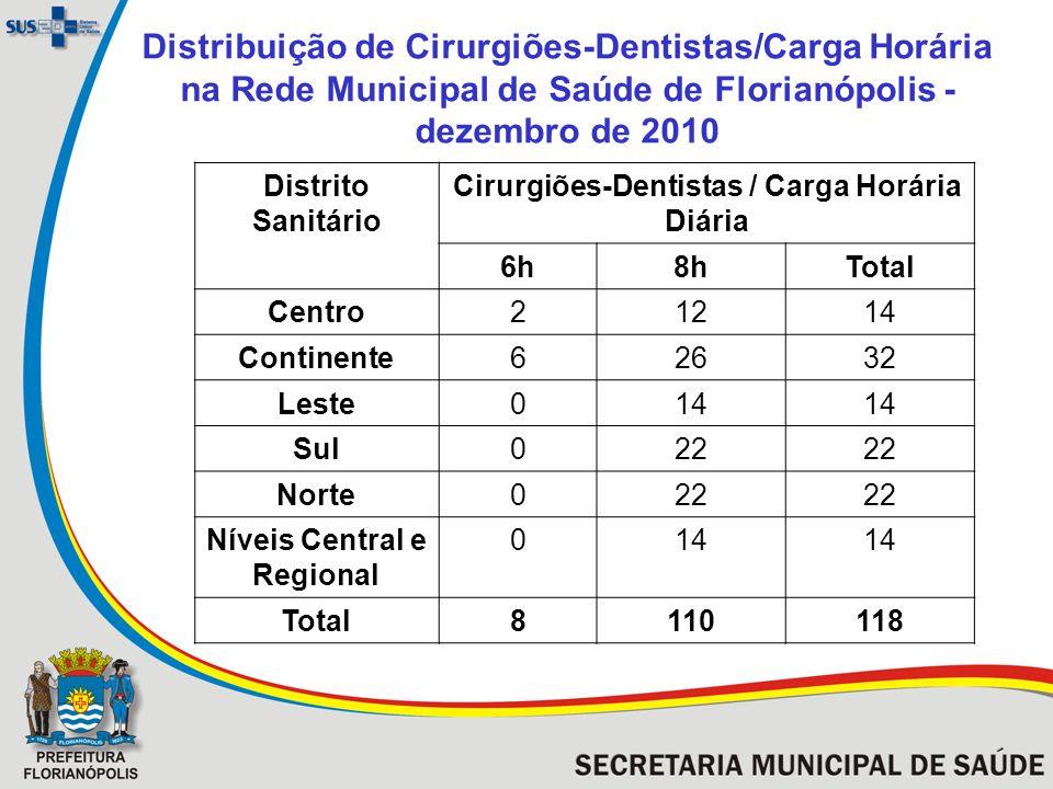 Cirurgiões-Dentistas / Carga Horária Diária Níveis Central e Regional