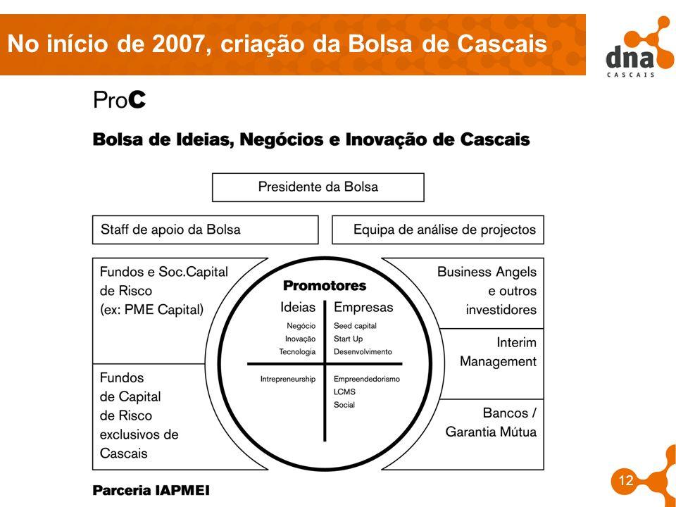 No início de 2007, criação da Bolsa de Cascais