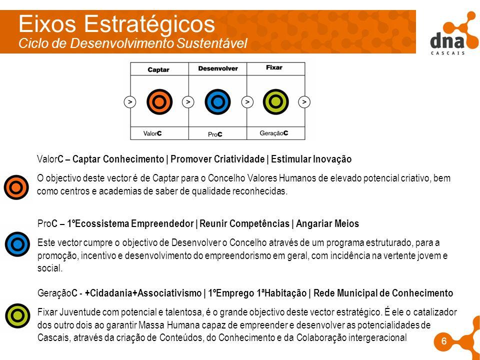 Eixos Estratégicos Ciclo de Desenvolvimento Sustentável