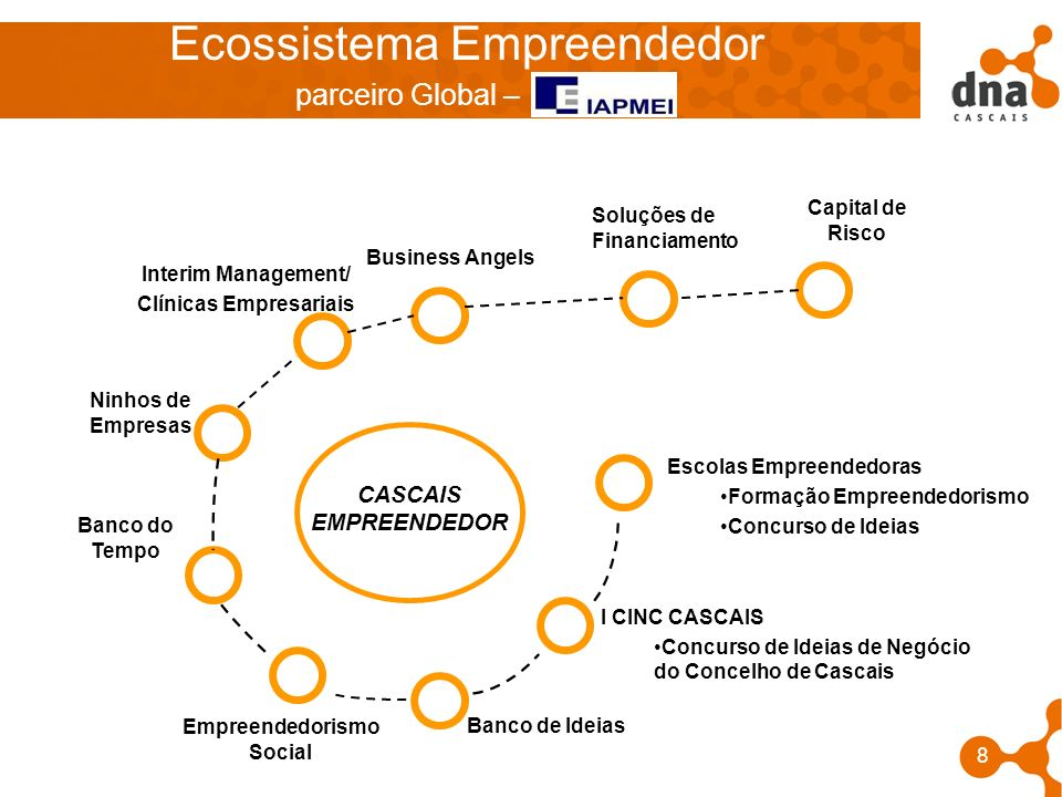 Ecossistema Empreendedor parceiro Global –