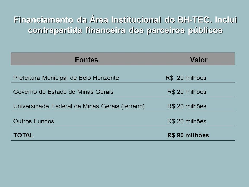 Financiamento da Área Institucional do BH-TEC