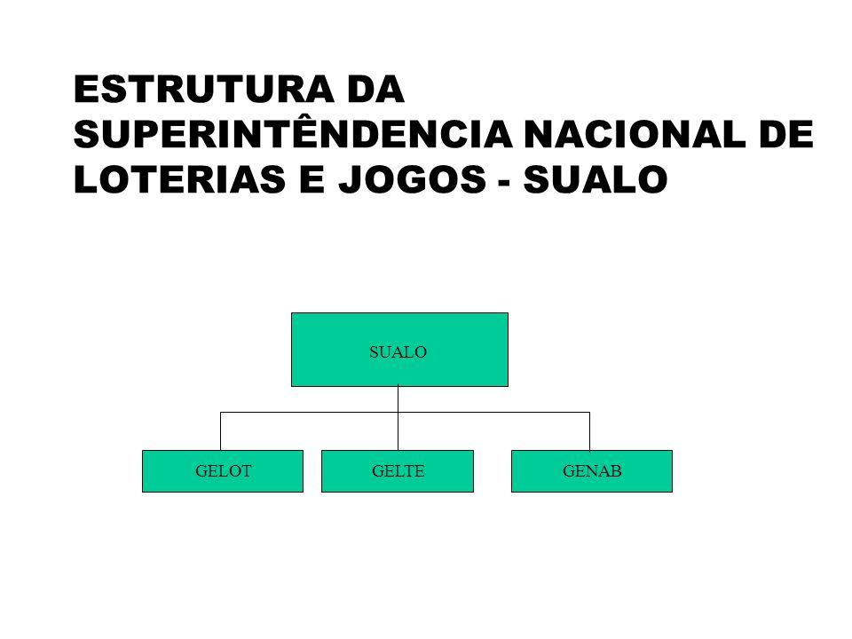ESTRUTURA DA SUPERINTÊNDENCIA NACIONAL DE LOTERIAS E JOGOS - SUALO