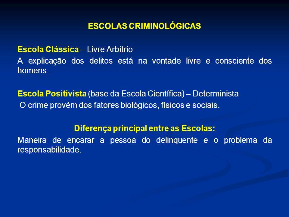 ESCOLAS CRIMINOLÓGICAS Escola Clássica – Livre Arbítrio A explicação dos delitos está na vontade livre e consciente dos homens.