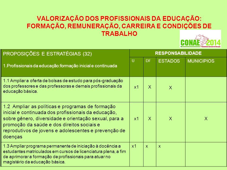 VALORIZAÇÃO DOS PROFISSIONAIS DA EDUCAÇÃO: FORMAÇÃO, REMUNERAÇÃO, CARREIRA E CONDIÇÕES DE TRABALHO