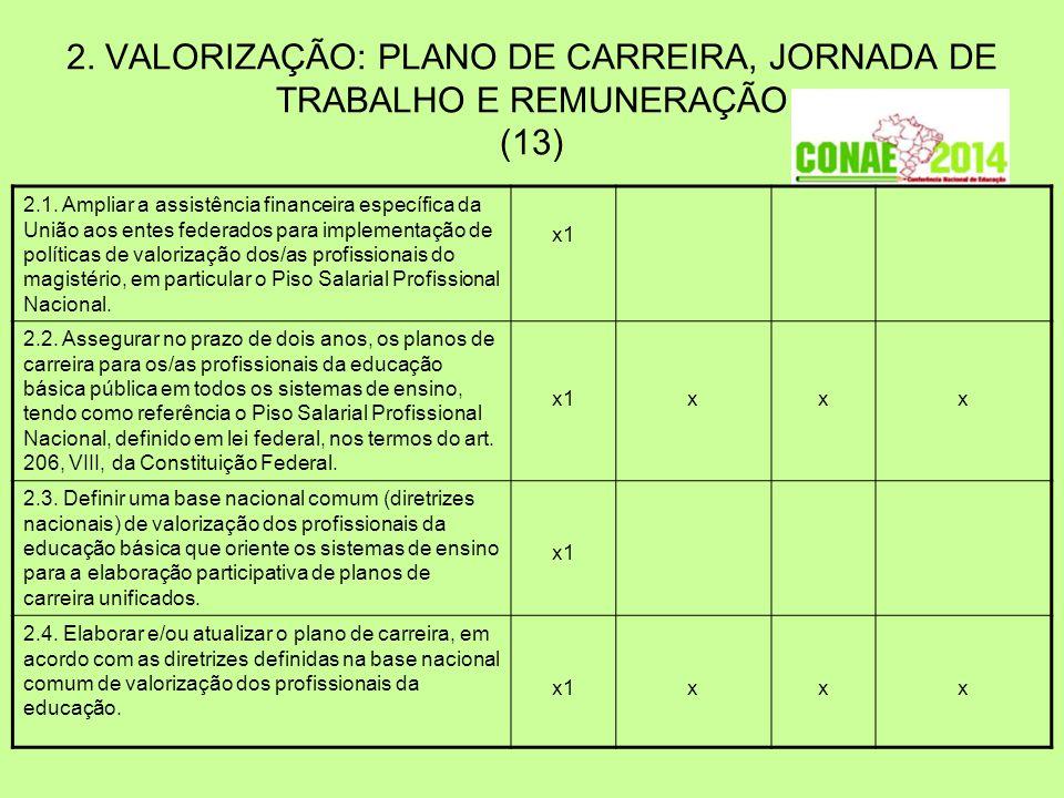 2. VALORIZAÇÃO: PLANO DE CARREIRA, JORNADA DE TRABALHO E REMUNERAÇÃO (13)