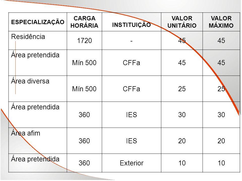 Residência 1720 - 45 Área pretendida Mín 500 CFFa Área diversa 25 360