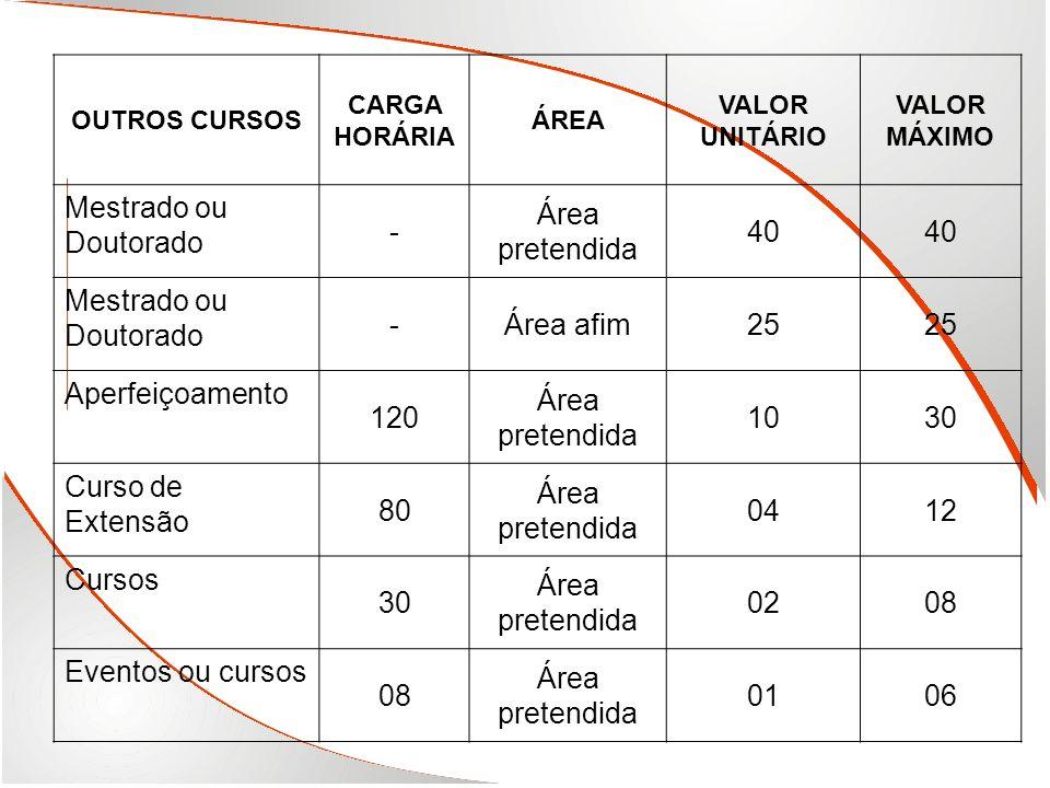 Mestrado ou Doutorado - Área pretendida 40 Área afim 25