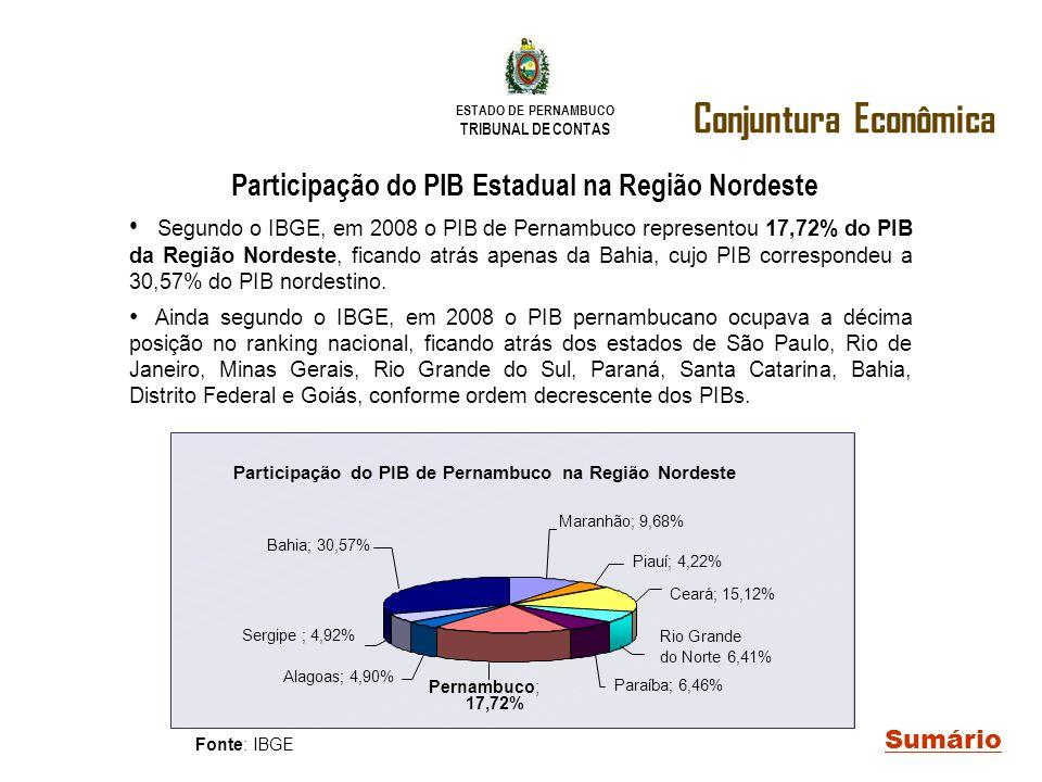 Participação do PIB Estadual na Região Nordeste