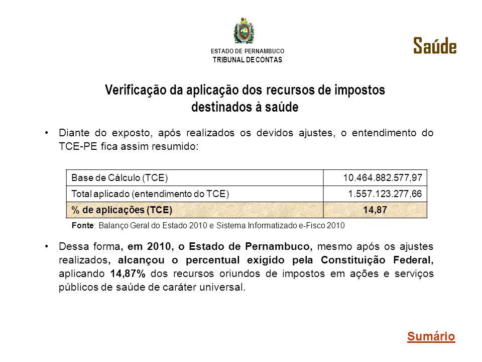 Verificação da aplicação dos recursos de impostos destinados à saúde