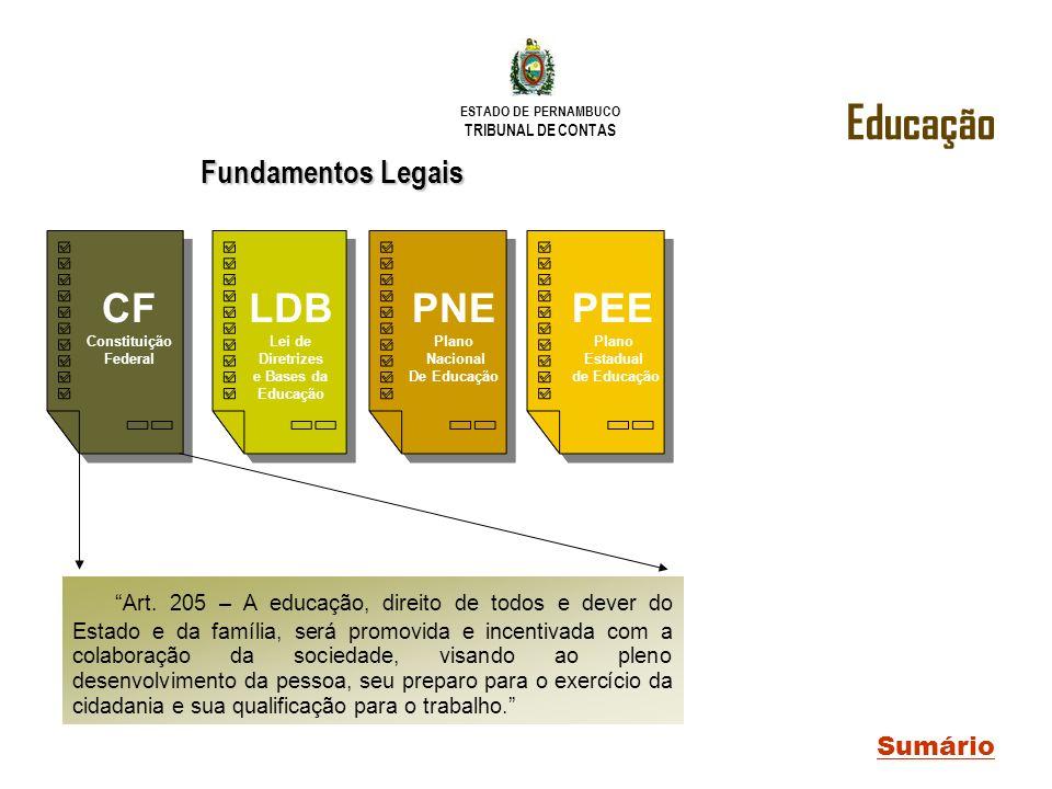 Educação CF LDB PNE PEE Fundamentos Legais