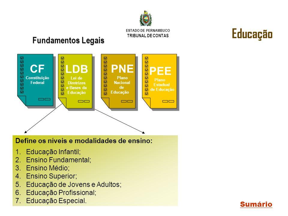 Educação CF LDB PEE PNE Plano Fundamentos Legais