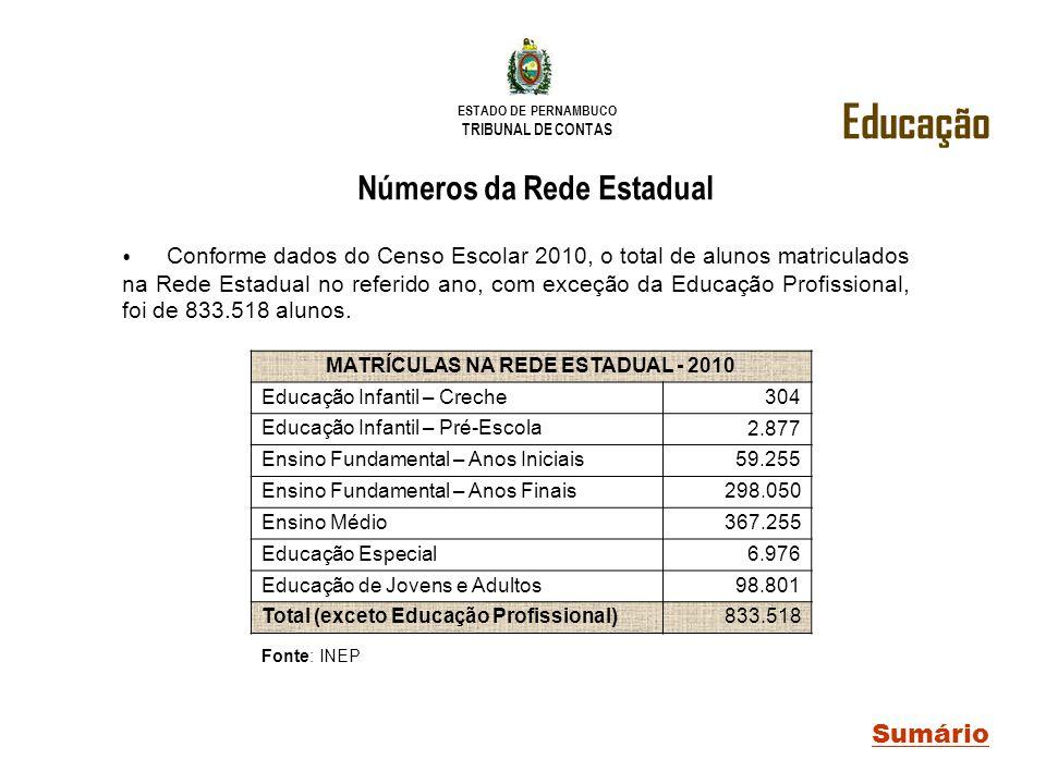 Números da Rede Estadual MATRÍCULAS NA REDE ESTADUAL - 2010