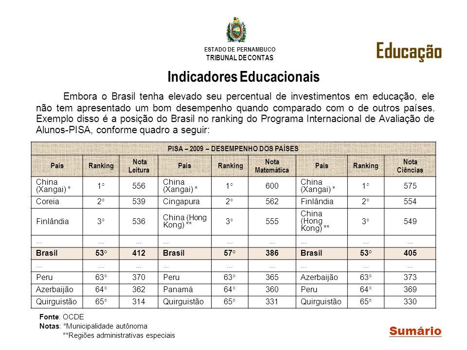 Indicadores Educacionais PISA – 2009 – DESEMPENHO DOS PAÍSES