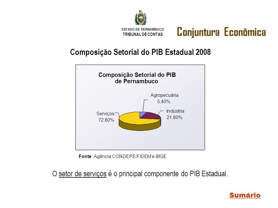O setor de serviços é o principal componente do PIB Estadual.