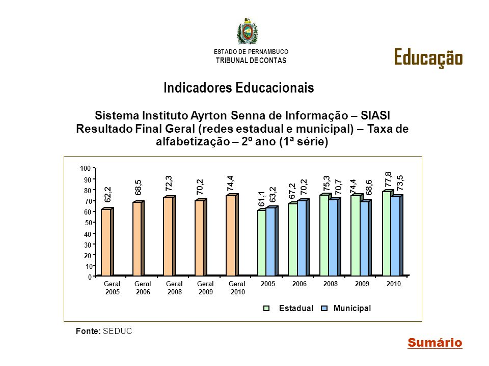 Indicadores Educacionais