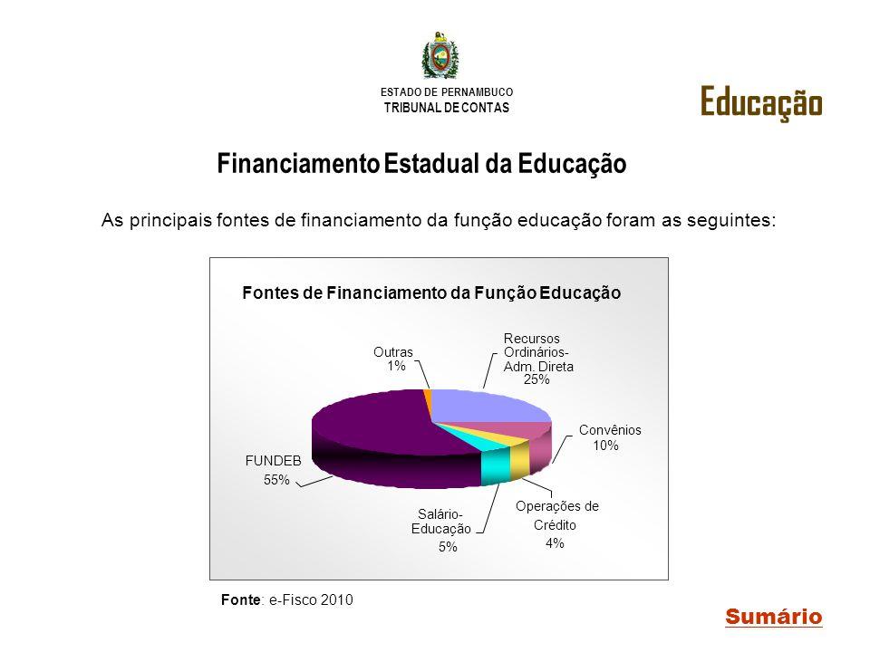 Financiamento Estadual da Educação