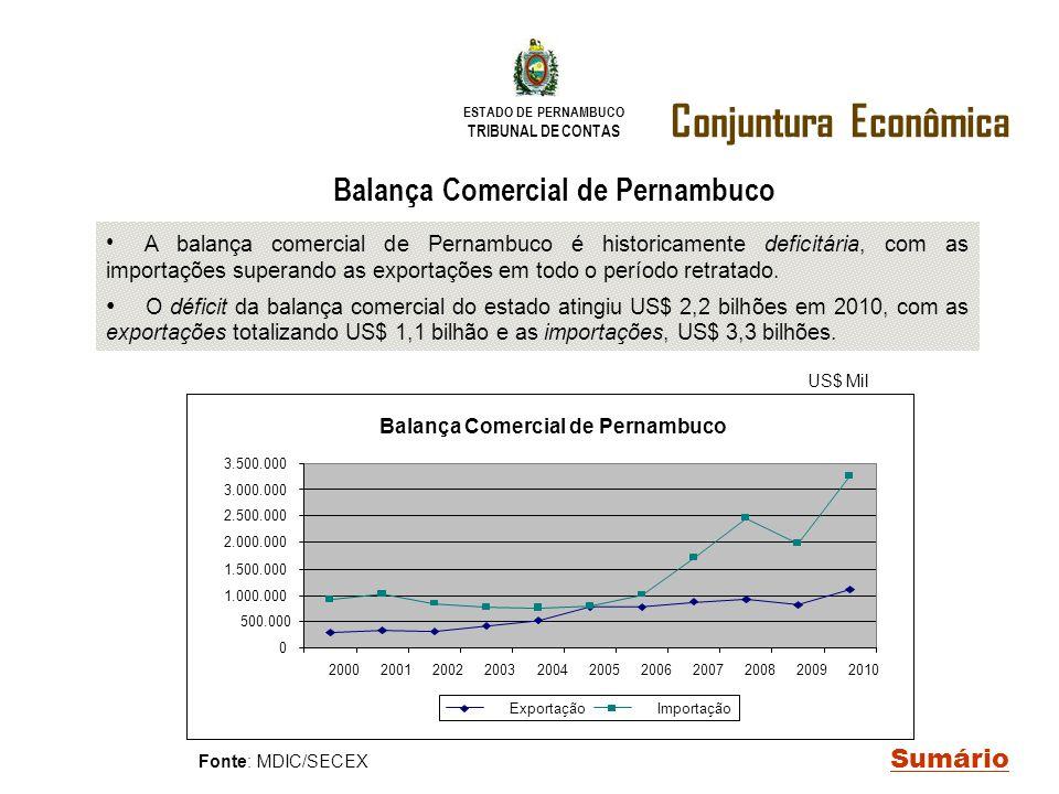 Balança Comercial de Pernambuco