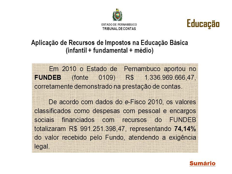 Educação Aplicação de Recursos de Impostos na Educação Básica (infantil + fundamental + médio)