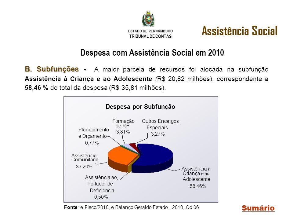 Despesa com Assistência Social em 2010