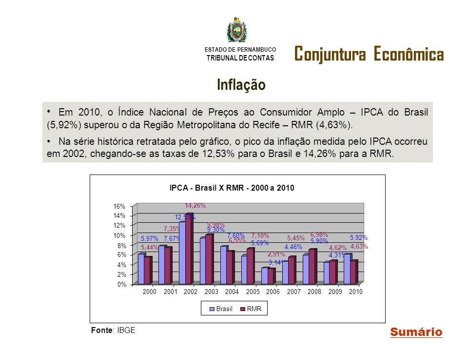 Conjuntura Econômica Inflação