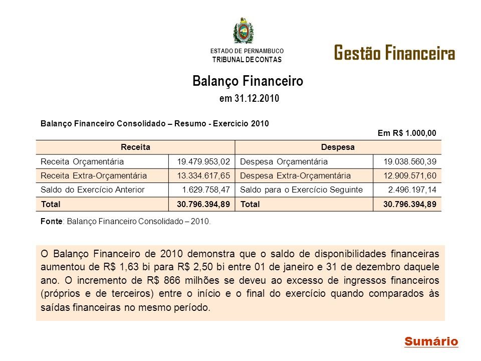 Gestão Financeira Balanço Financeiro em 31.12.2010 Sumário