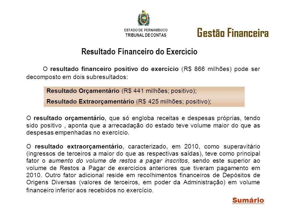 Resultado Financeiro do Exercício