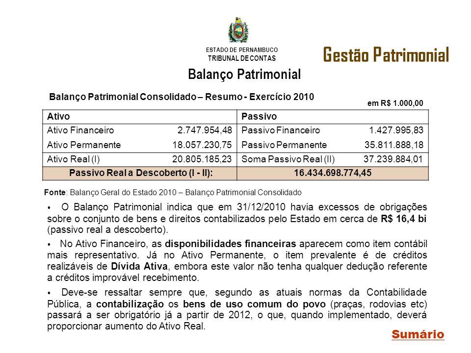 Passivo Real a Descoberto (I - II):