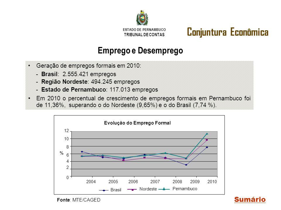 Conjuntura Econômica Emprego e Desemprego Sumário