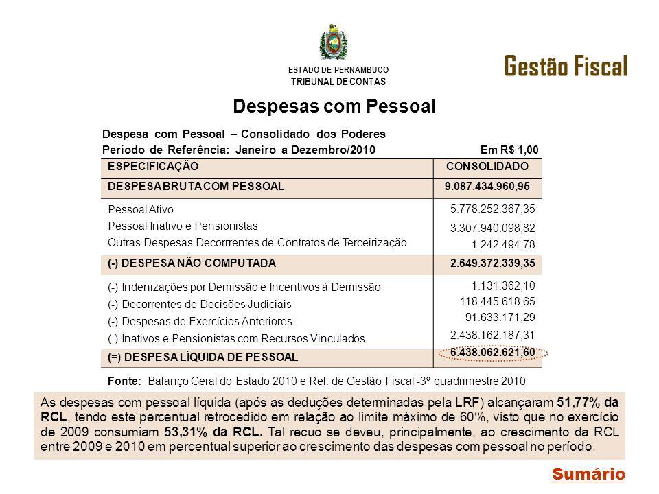 Gestão Fiscal Despesas com Pessoal Sumário