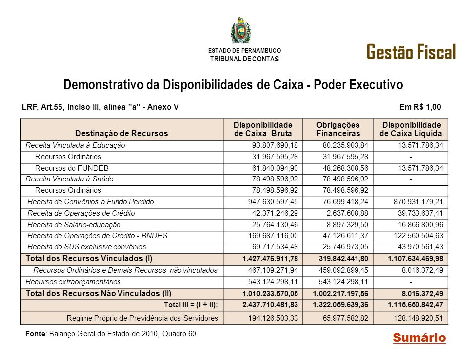 Gestão Fiscal Demonstrativo da Disponibilidades de Caixa - Poder Executivo.