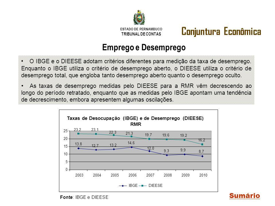 Taxas de Desocupação (IBGE) e de Desemprego (DIEESE)