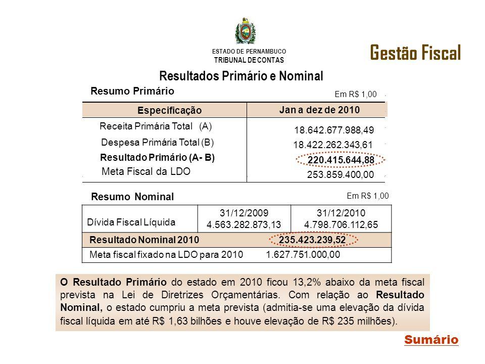 Resultados Primário e Nominal Resultado Primário (A- B)