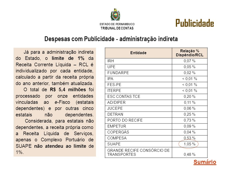 Relação % Dispêndio/RCL