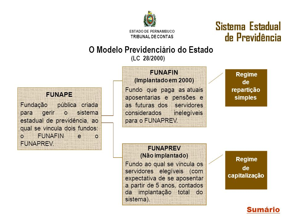 Sistema Estadual de Previdência O Modelo Previdenciário do Estado