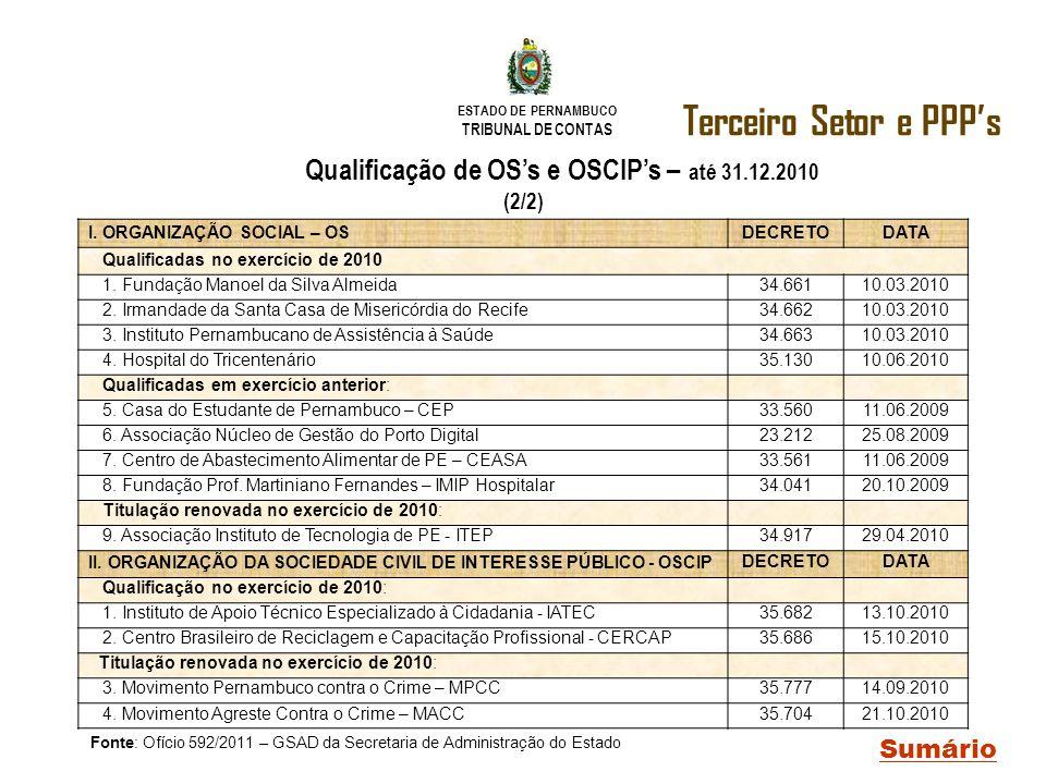 Qualificação de OS's e OSCIP's – até 31.12.2010