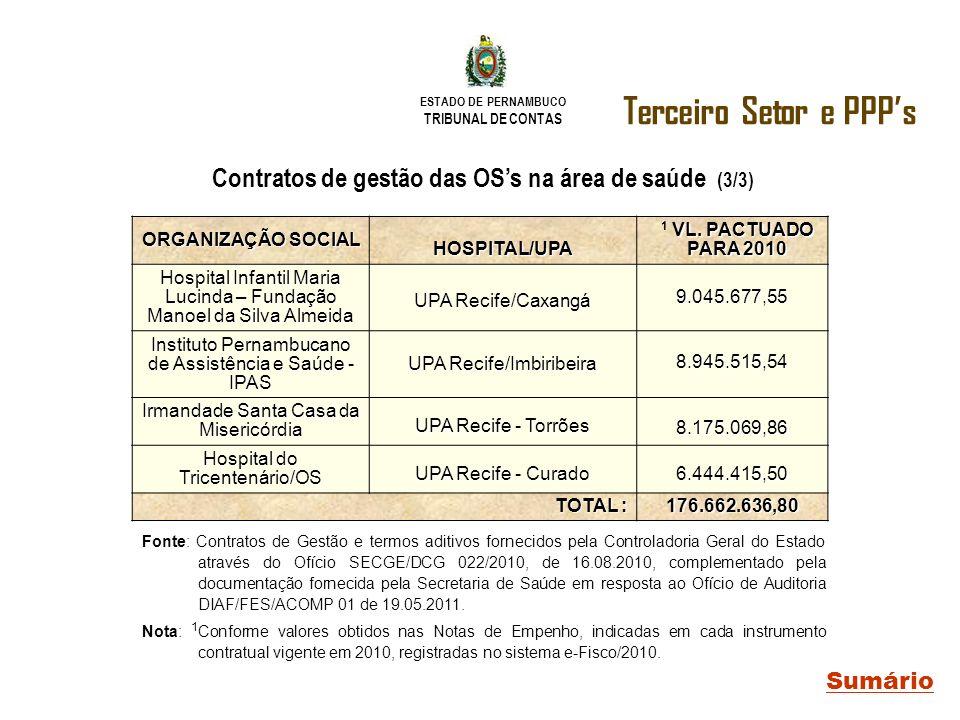 Contratos de gestão das OS's na área de saúde (3/3)