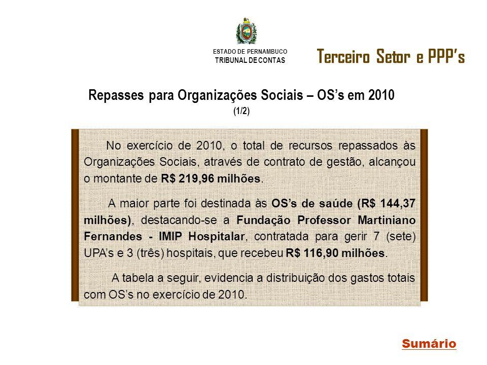 Repasses para Organizações Sociais – OS's em 2010