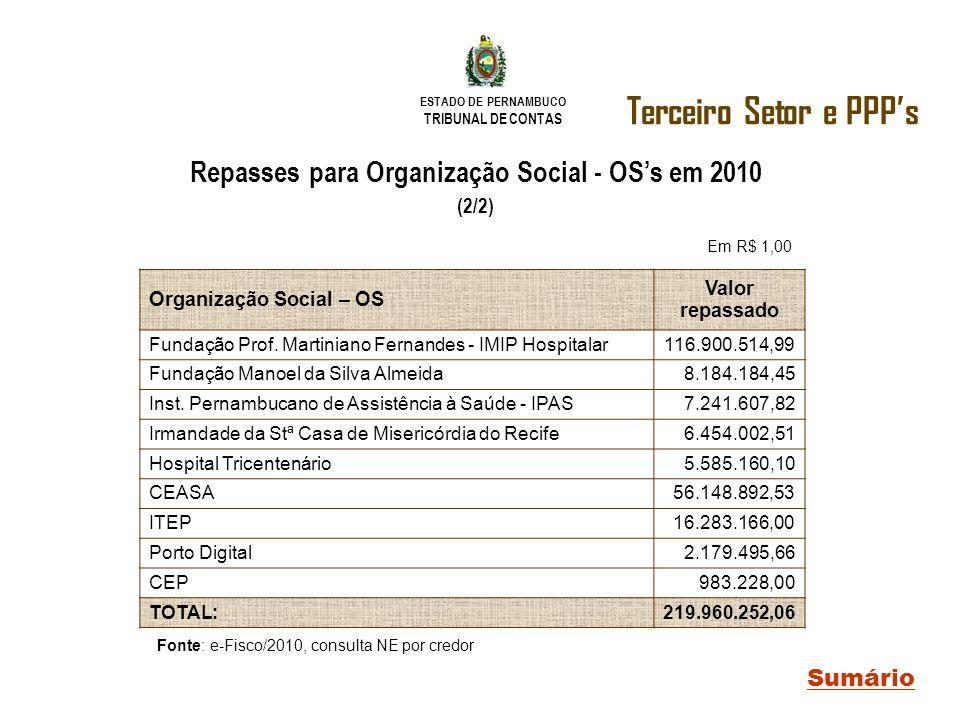 Repasses para Organização Social - OS's em 2010