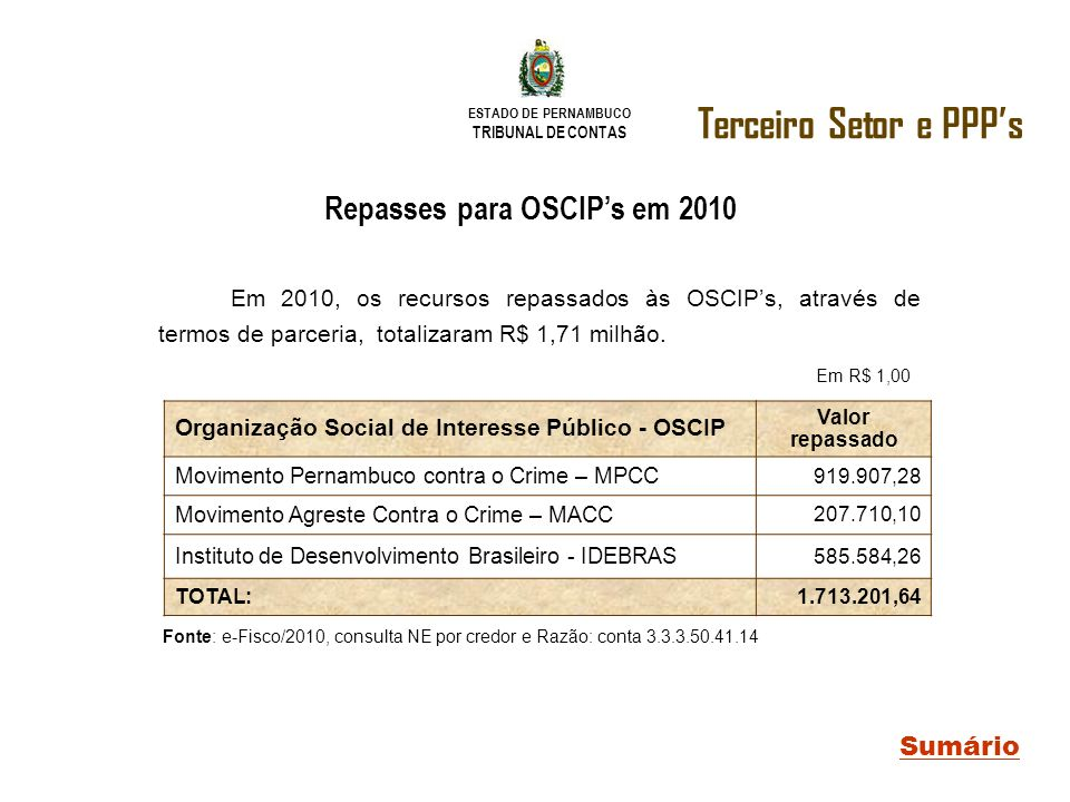 Repasses para OSCIP's em 2010