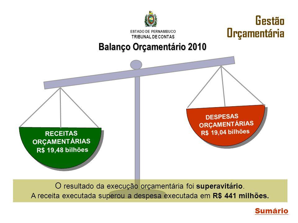 RECEITAS ORÇAMENTÁRIAS