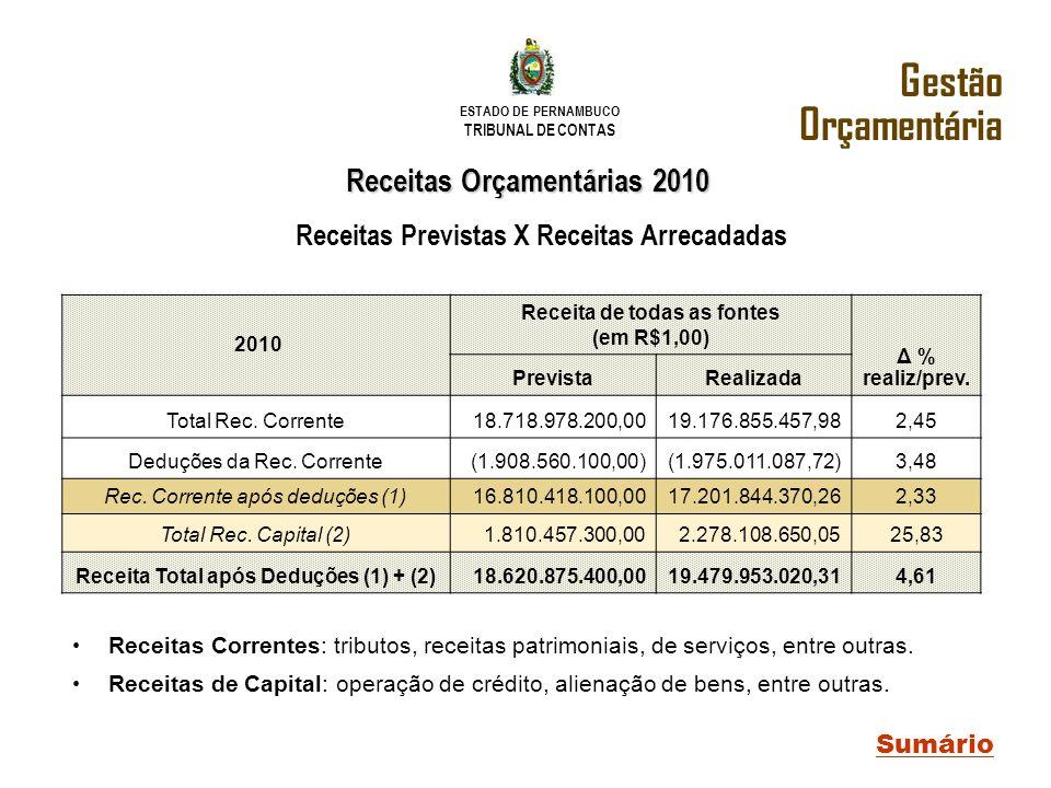 Gestão Orçamentária Receitas Orçamentárias 2010