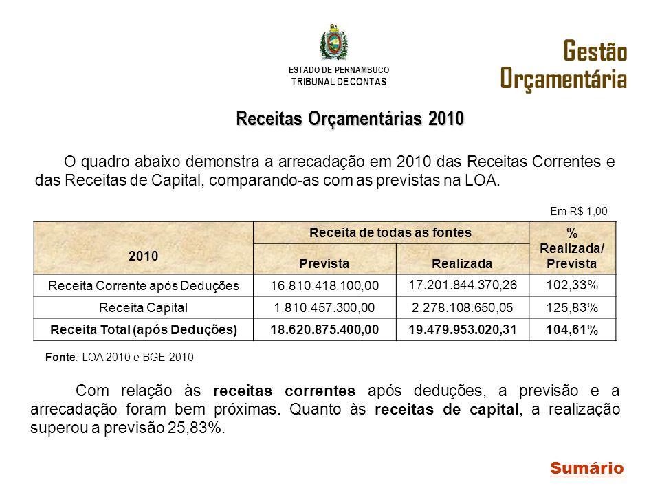 Gestão Orçamentária Receitas Orçamentárias 2010 Sumário