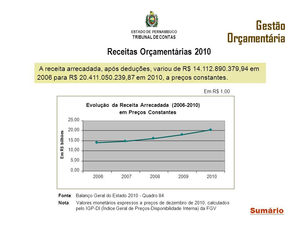 Receitas Orçamentárias 2010 Evolução da Receita Arrecadada (2006-2010)